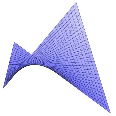 how to draw a paraboloid